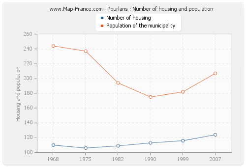 Pourlans : Number of housing and population