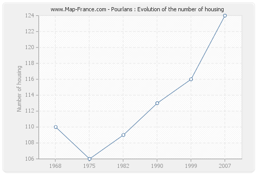 Pourlans : Evolution of the number of housing