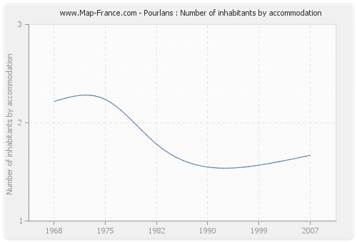 Pourlans : Number of inhabitants by accommodation