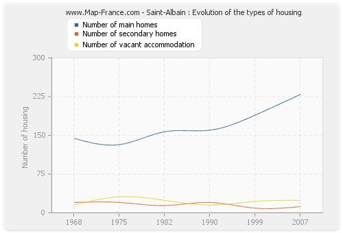 Saint-Albain : Evolution of the types of housing