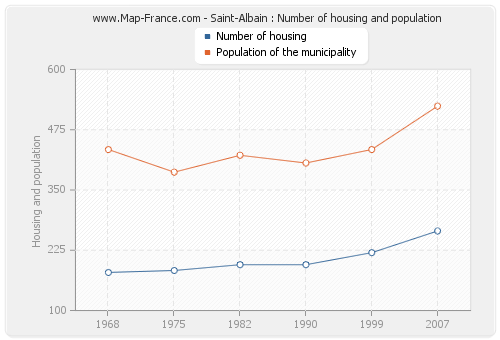 Saint-Albain : Number of housing and population