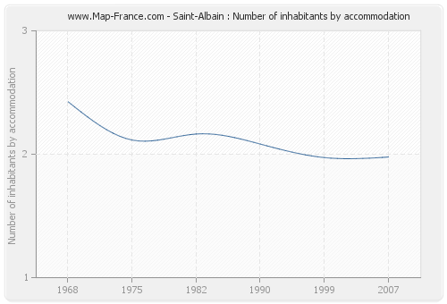Saint-Albain : Number of inhabitants by accommodation