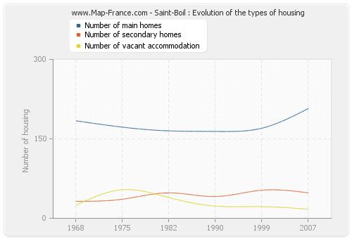 Saint-Boil : Evolution of the types of housing
