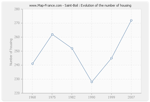 Saint-Boil : Evolution of the number of housing