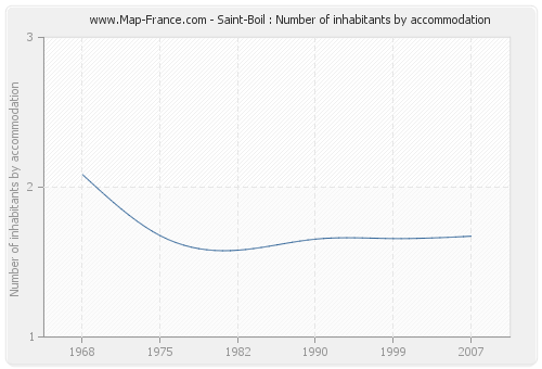 Saint-Boil : Number of inhabitants by accommodation