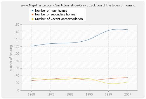 Saint-Bonnet-de-Cray : Evolution of the types of housing
