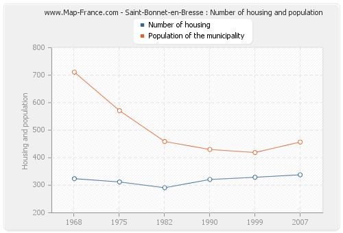 Saint-Bonnet-en-Bresse : Number of housing and population