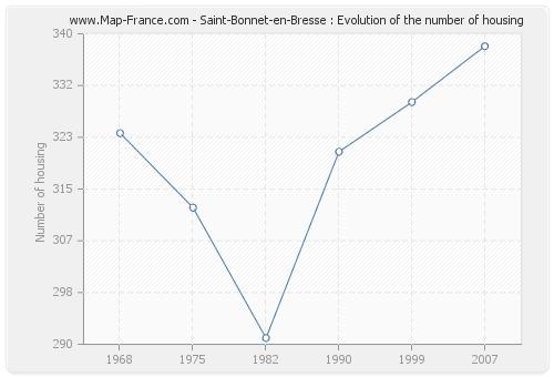 Saint-Bonnet-en-Bresse : Evolution of the number of housing