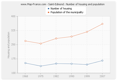 Saint-Edmond : Number of housing and population
