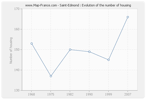 Saint-Edmond : Evolution of the number of housing