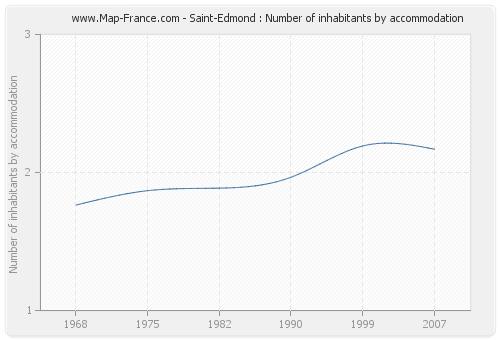 Saint-Edmond : Number of inhabitants by accommodation