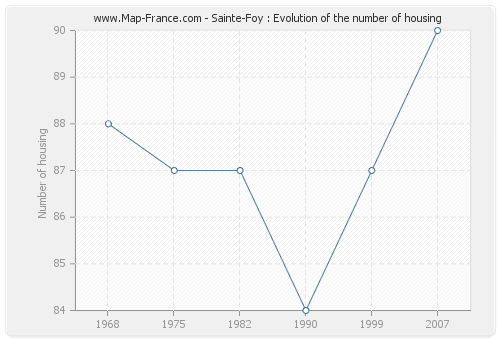 Sainte-Foy : Evolution of the number of housing