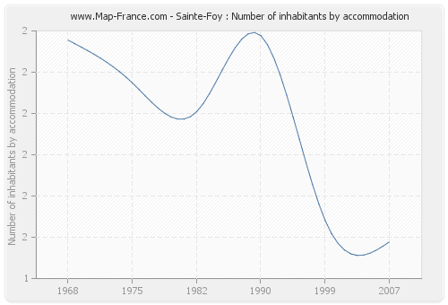 Sainte-Foy : Number of inhabitants by accommodation