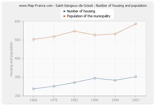 Saint-Gengoux-de-Scissé : Number of housing and population