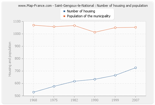 Saint-Gengoux-le-National : Number of housing and population