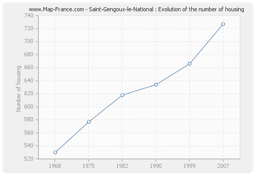 Saint-Gengoux-le-National : Evolution of the number of housing