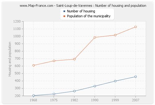 Saint-Loup-de-Varennes : Number of housing and population