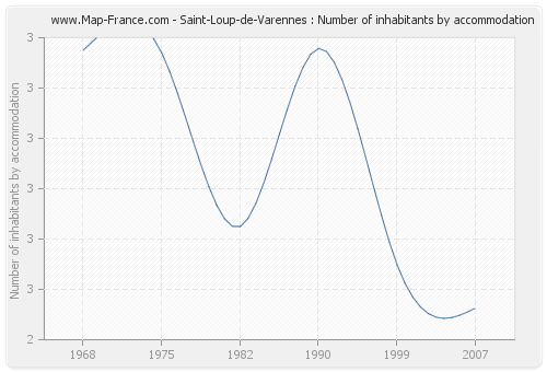 Saint-Loup-de-Varennes : Number of inhabitants by accommodation