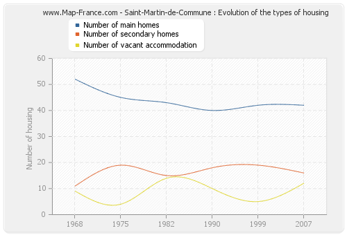 Saint-Martin-de-Commune : Evolution of the types of housing