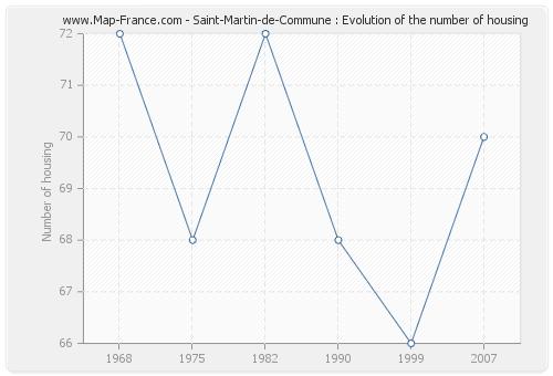 Saint-Martin-de-Commune : Evolution of the number of housing