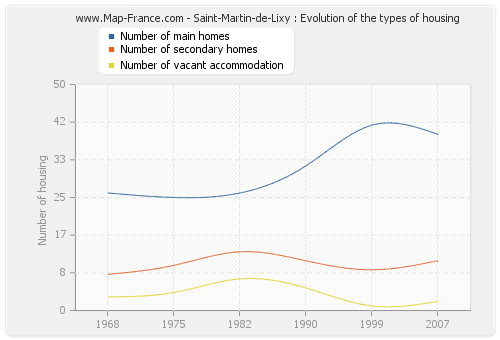 Saint-Martin-de-Lixy : Evolution of the types of housing