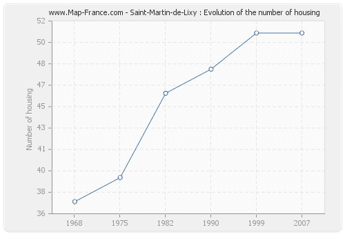 Saint-Martin-de-Lixy : Evolution of the number of housing