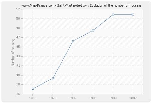 Saint-Martin-de-Lixy : Evolution of the number of housing