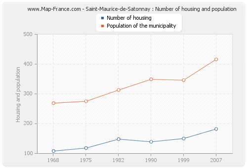 Saint-Maurice-de-Satonnay : Number of housing and population