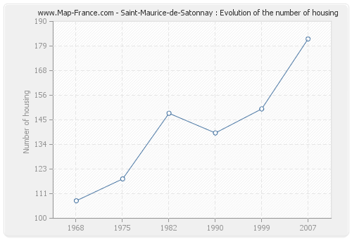 Saint-Maurice-de-Satonnay : Evolution of the number of housing