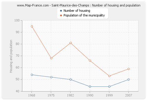 Saint-Maurice-des-Champs : Number of housing and population