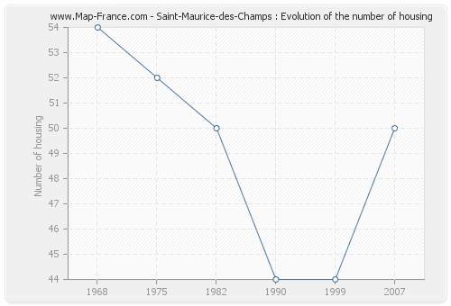 Saint-Maurice-des-Champs : Evolution of the number of housing