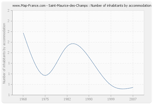 Saint-Maurice-des-Champs : Number of inhabitants by accommodation