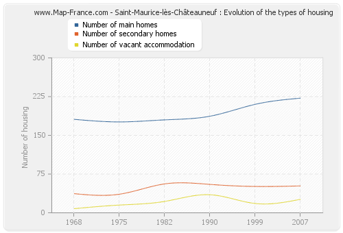Saint-Maurice-lès-Châteauneuf : Evolution of the types of housing