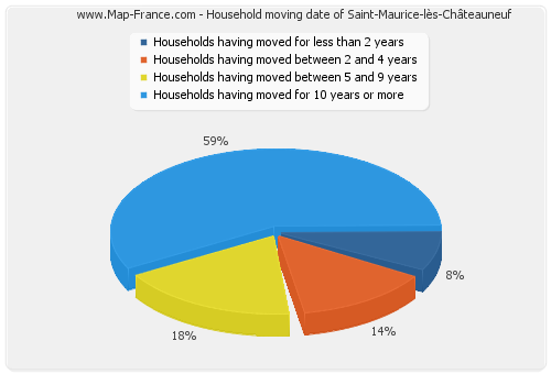 Household moving date of Saint-Maurice-lès-Châteauneuf