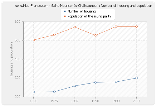Saint-Maurice-lès-Châteauneuf : Number of housing and population