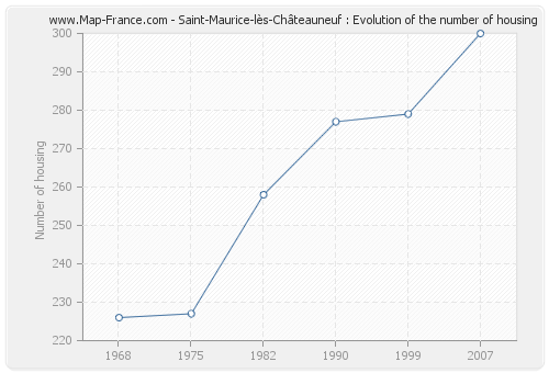 Saint-Maurice-lès-Châteauneuf : Evolution of the number of housing