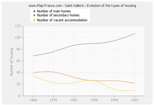 Saint-Vallerin : Evolution of the types of housing