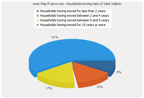 Household moving date of Saint-Vallerin