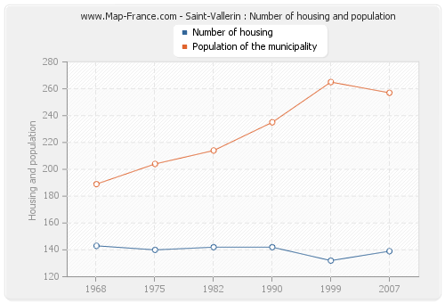 Saint-Vallerin : Number of housing and population