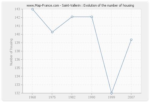 Saint-Vallerin : Evolution of the number of housing