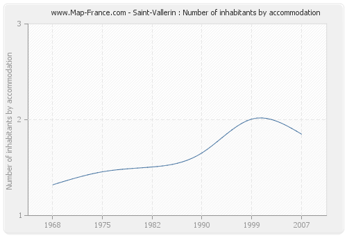 Saint-Vallerin : Number of inhabitants by accommodation