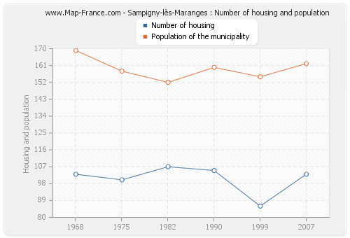 Sampigny-lès-Maranges : Number of housing and population