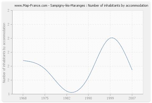 Sampigny-lès-Maranges : Number of inhabitants by accommodation