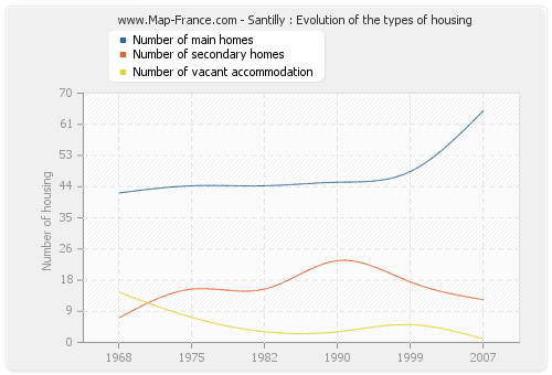 Santilly : Evolution of the types of housing