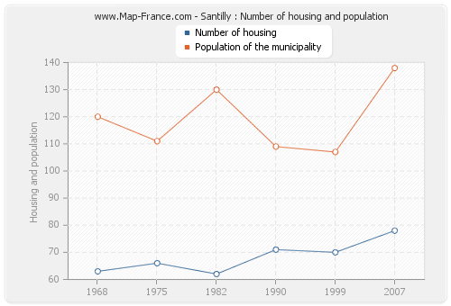 Santilly : Number of housing and population