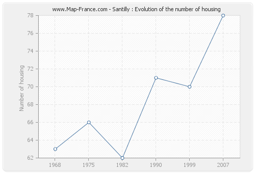 Santilly : Evolution of the number of housing