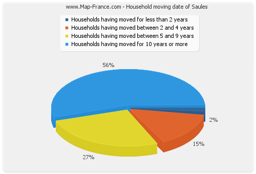 Household moving date of Saules