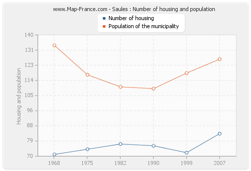 Saules : Number of housing and population