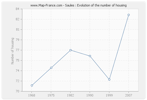 Saules : Evolution of the number of housing