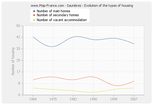 Saunières : Evolution of the types of housing